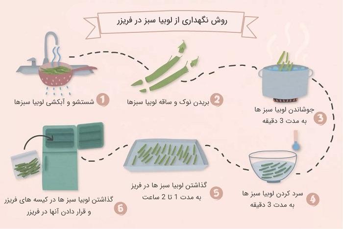 روش نگهداری از لوبیا سبز در فریزر
